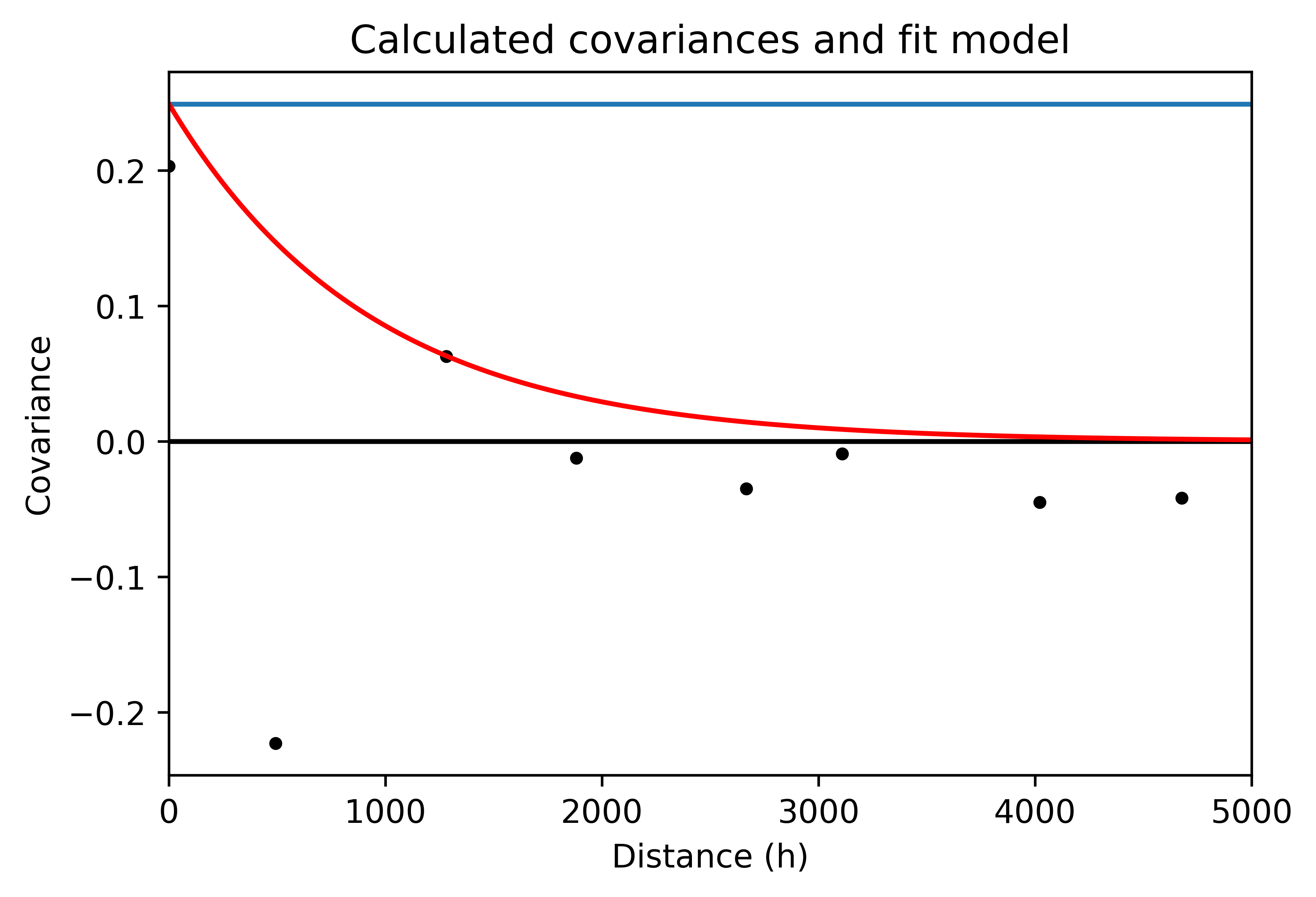 Covariance of A for distance classes with a fitted covariance model.