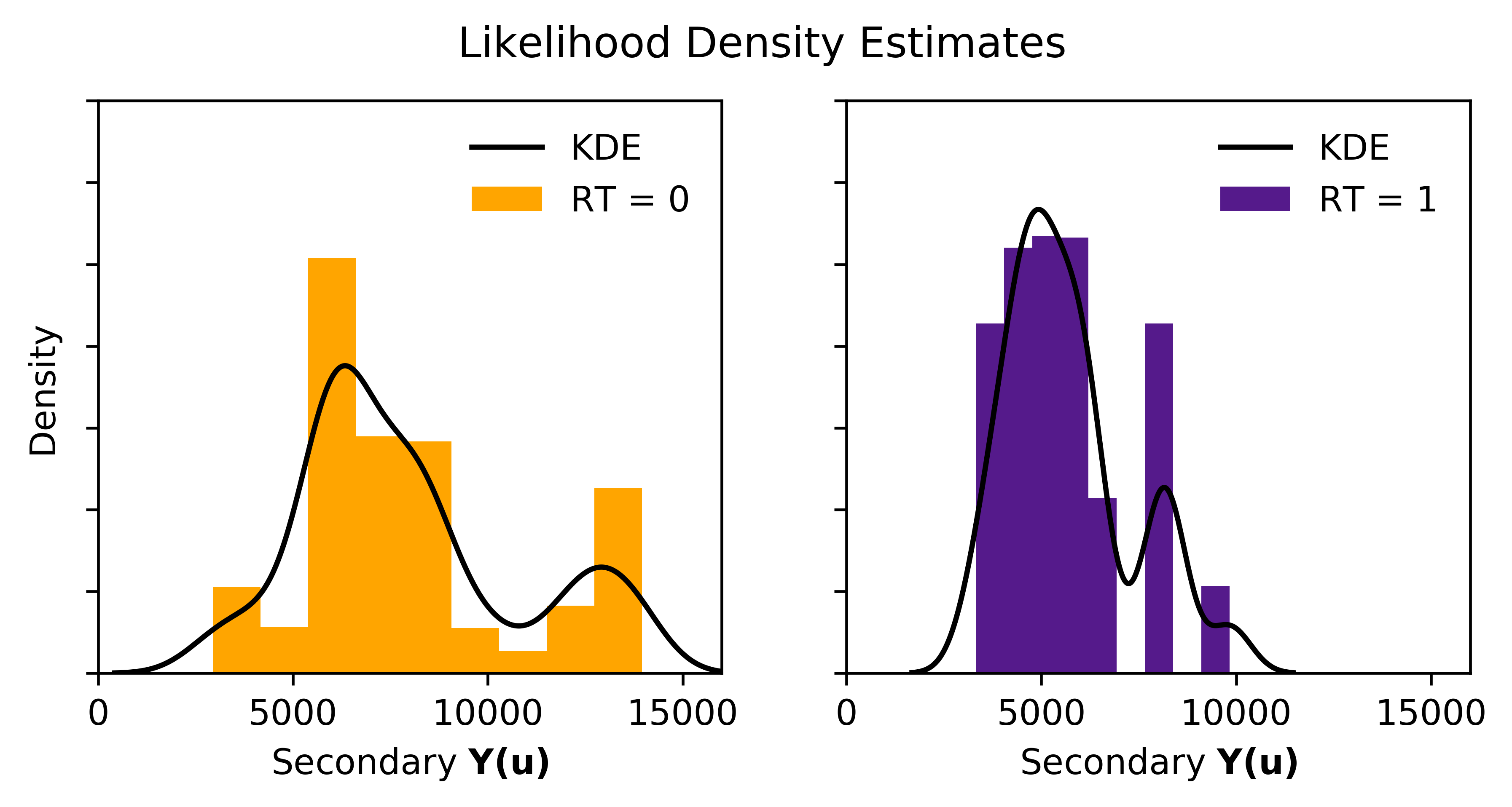 Kernel density estimates of the likelihood distributions of Y conditional to A and not-A.