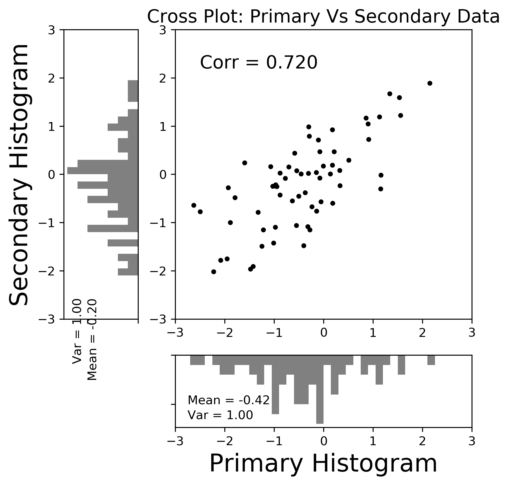 Cross plot of primary and secondary data.