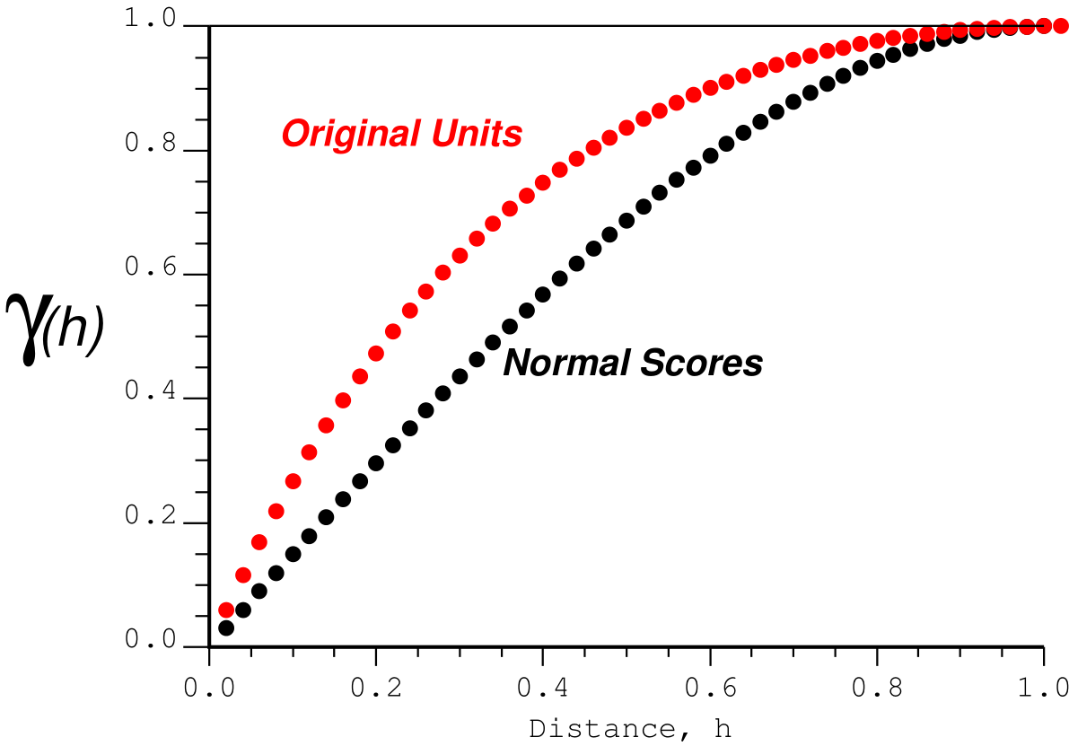 Standardized original units variogram and normal scores variogram for a lognormal distribution with a coefficient of variation of 2.