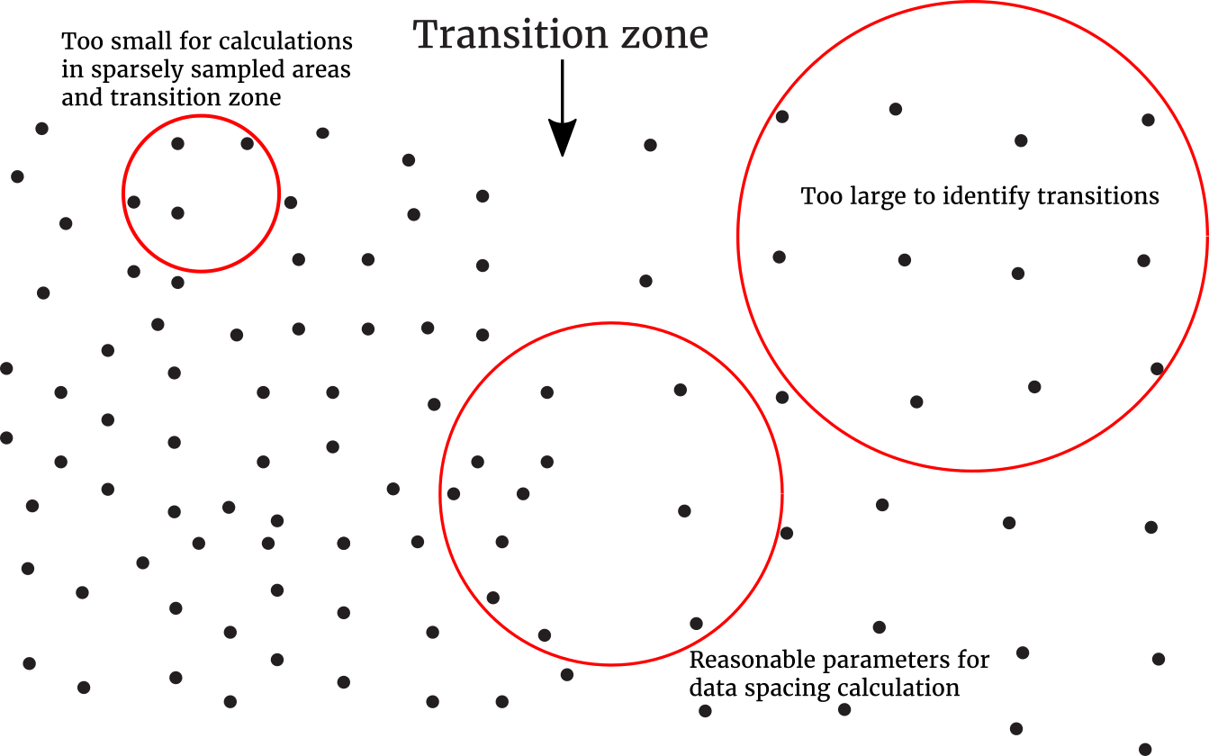 The parameters used in the data spacing calculation must be chosen to properly account for the data configuration and avoid excessive smoothing of the calculated spacing in transition zones.