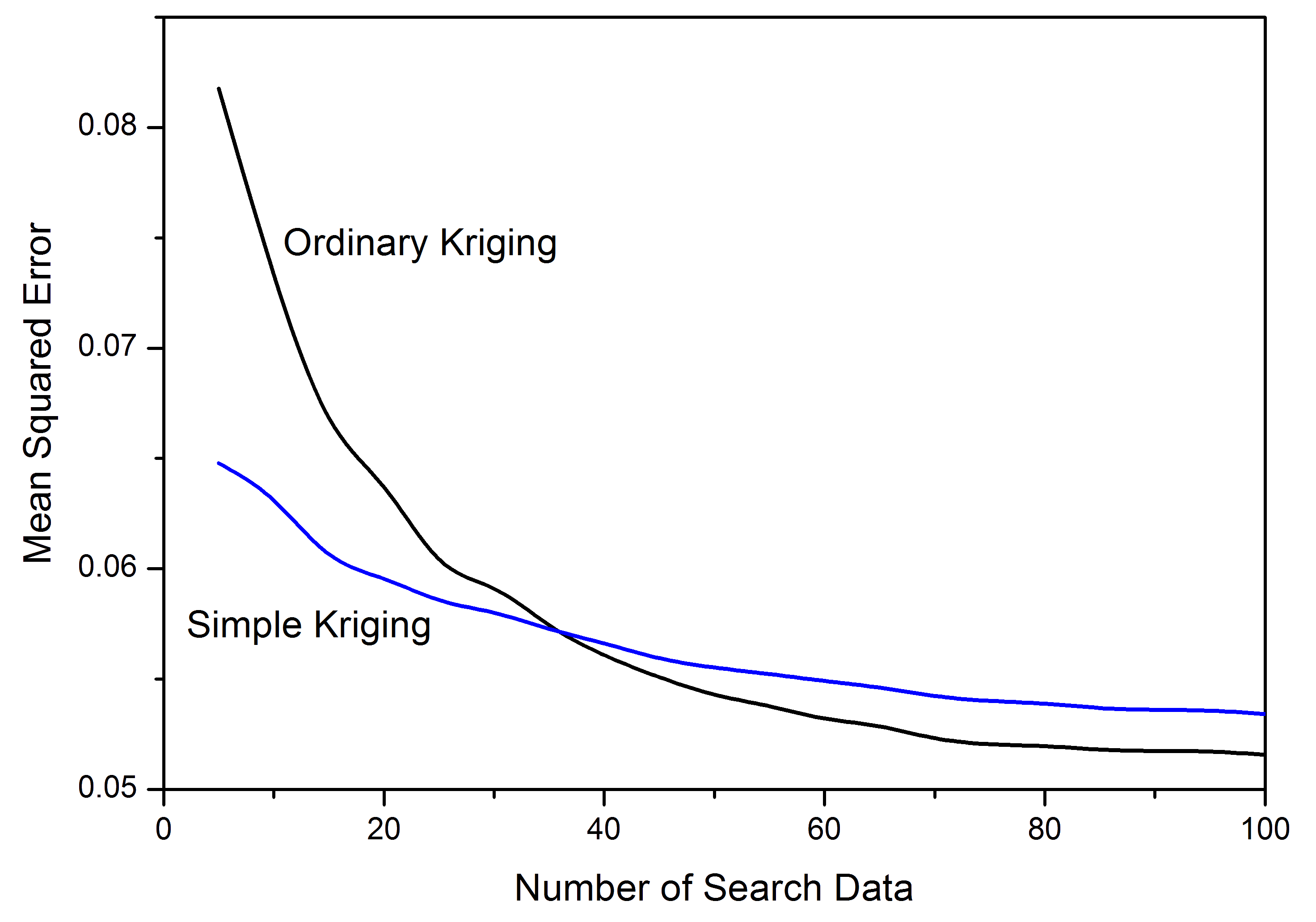 Mean squared error in cross validation as a function of the number of search data included for a copper porphyry deposit, using data from (J. Deutsch, Szymanski, & Deutsch, 2014).