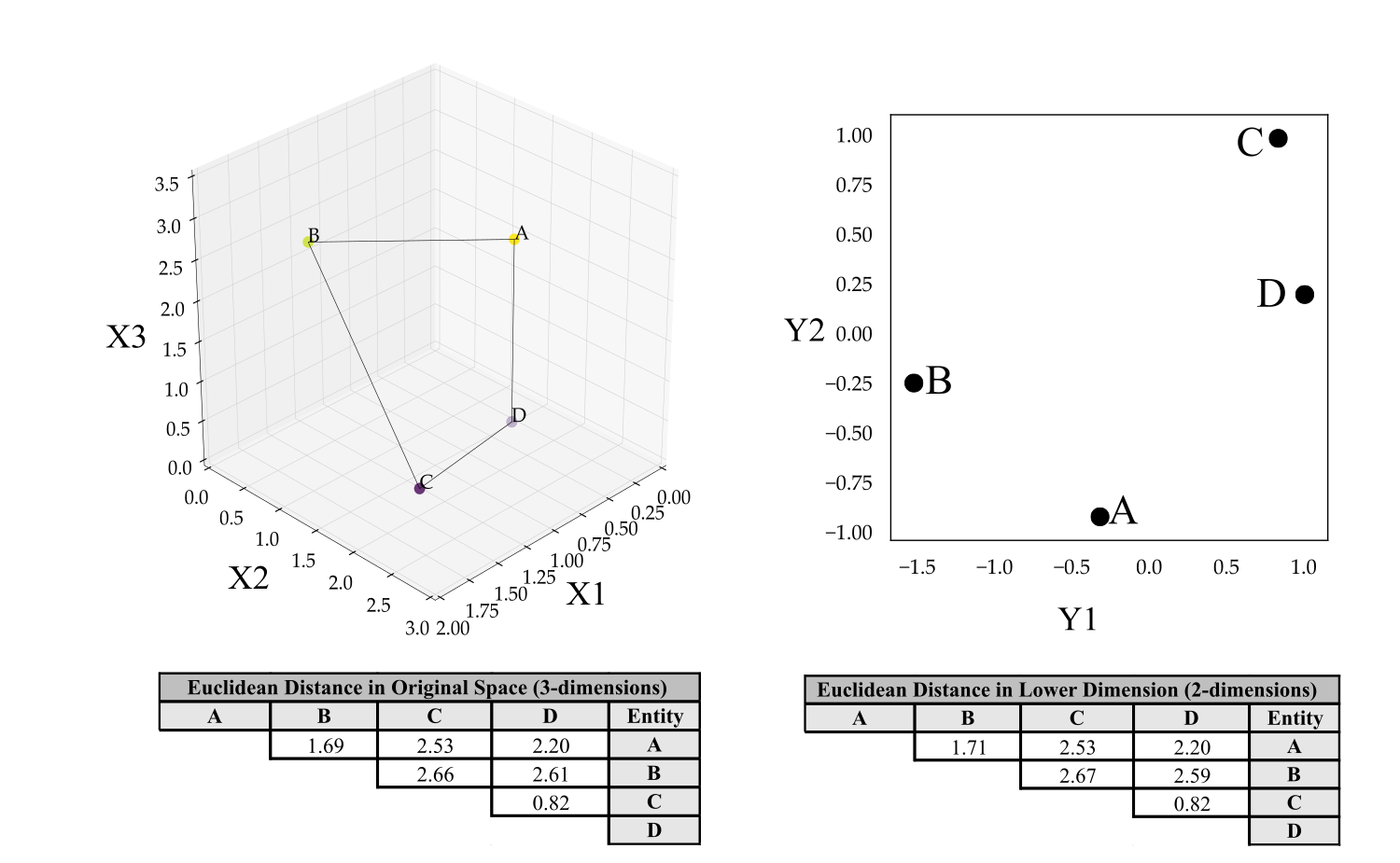 Left: Original 3-dimensional space with 4 points defined by 3 variables (X1,X2,X3) and input distance matrix. Right: Embedding using MDS to 2 dimensions (Y1,Y2) with resulting distance matrix showing a slight distortion in the distances