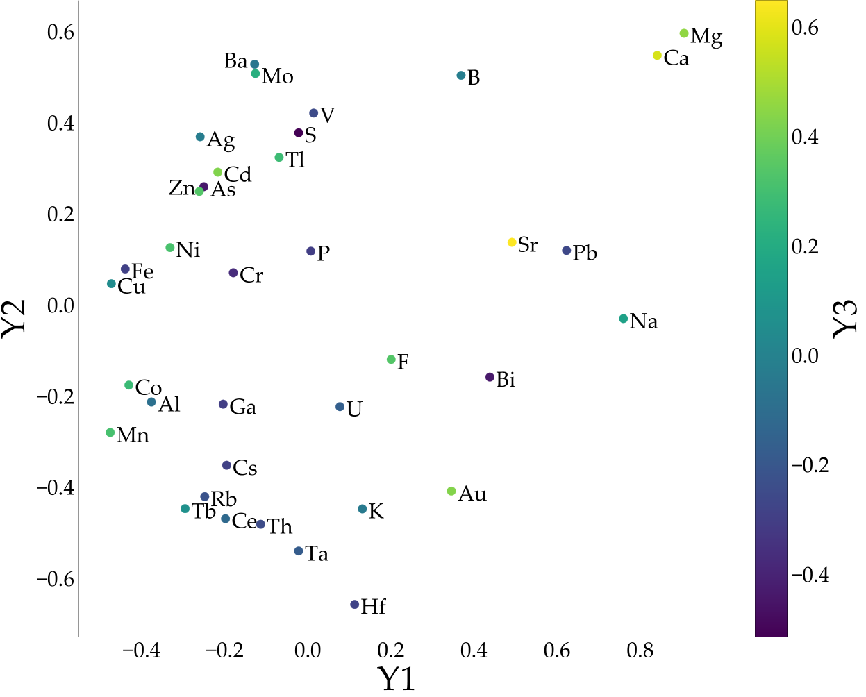 Multidimensional scaling of multivariate elemental data