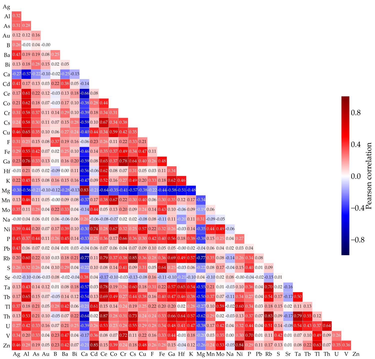 Correlation matrix between elemental data taken from the Northwest Territory's Geological Survey
