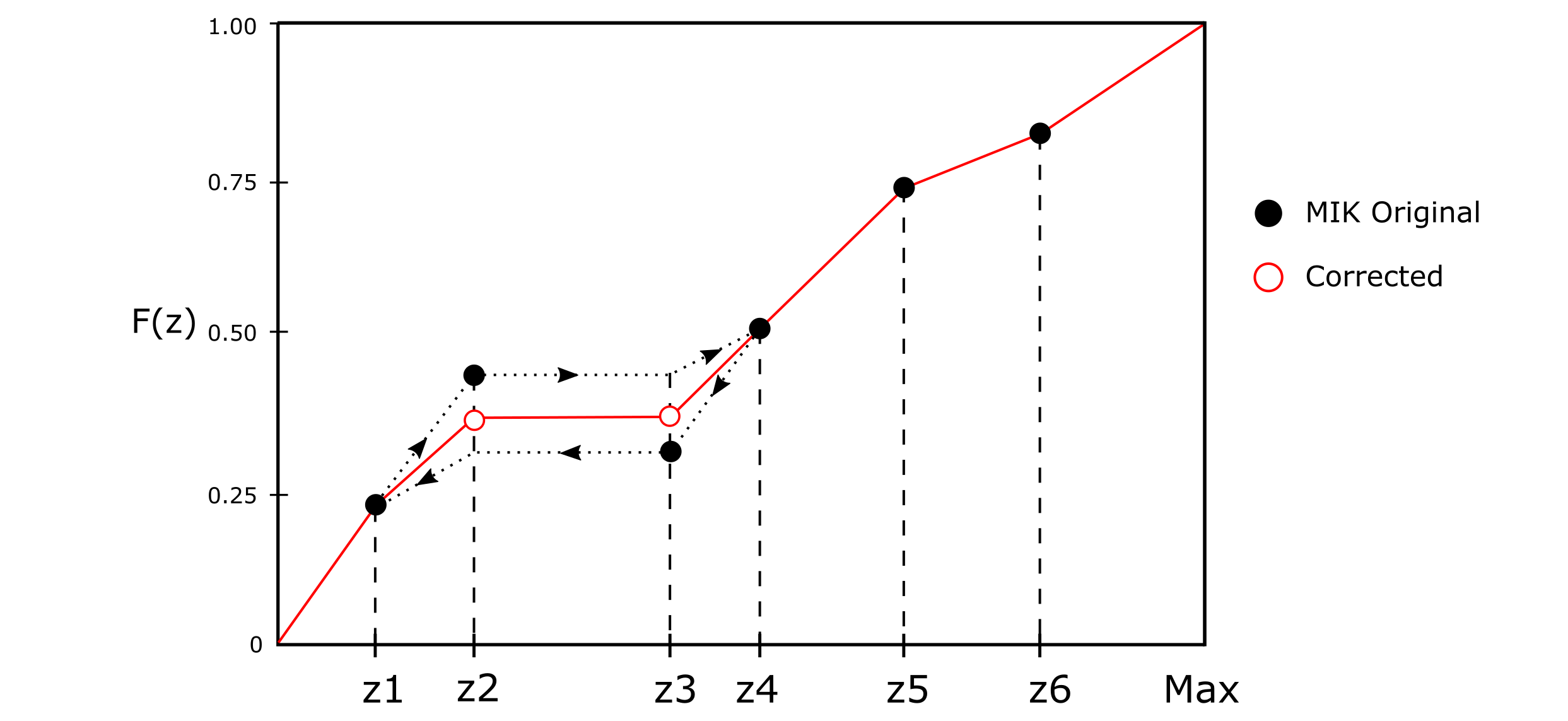 Order relation deviation and the applied correction. The points are the MIK estimates and the corrected CDF is obtained by averaging upward and downward corrections (Deutsch & Journel, 1998).