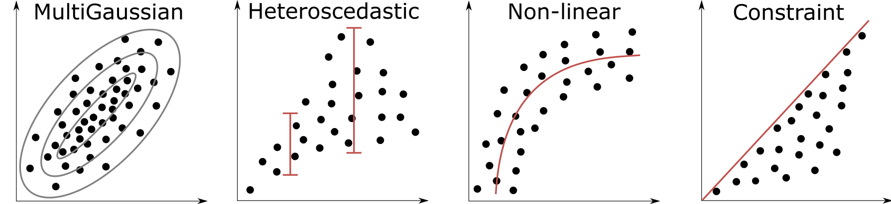 Schematic illustration of bivariate complexities.
