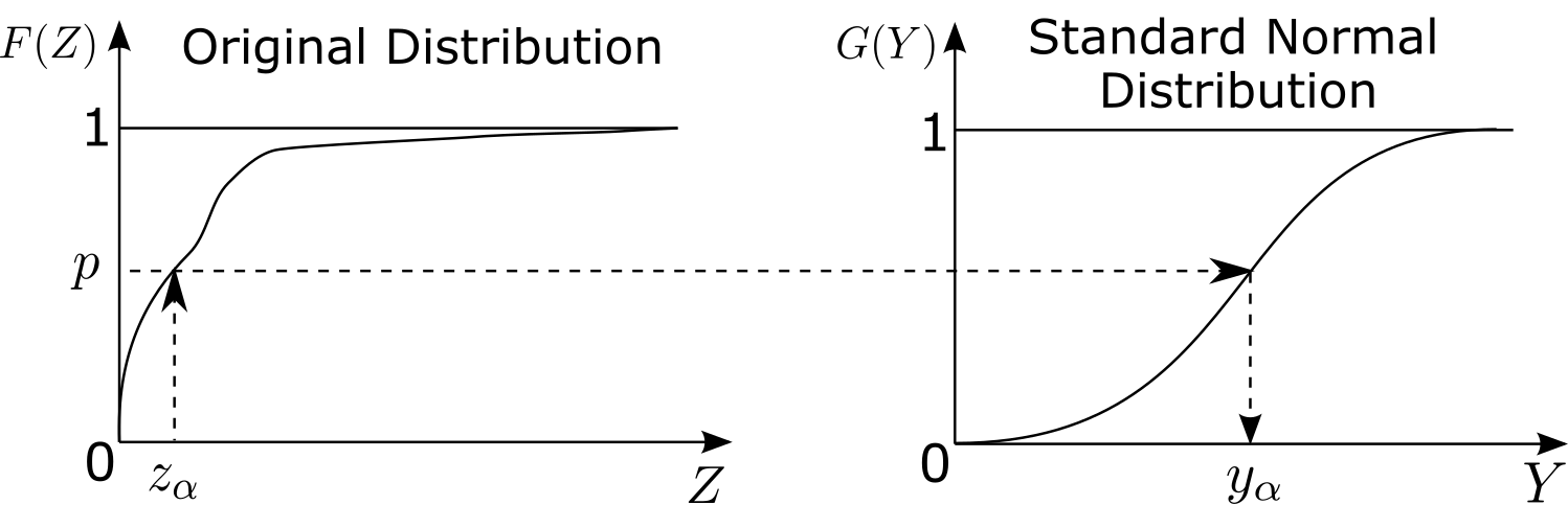 Schematic illustration of the normal score transform.