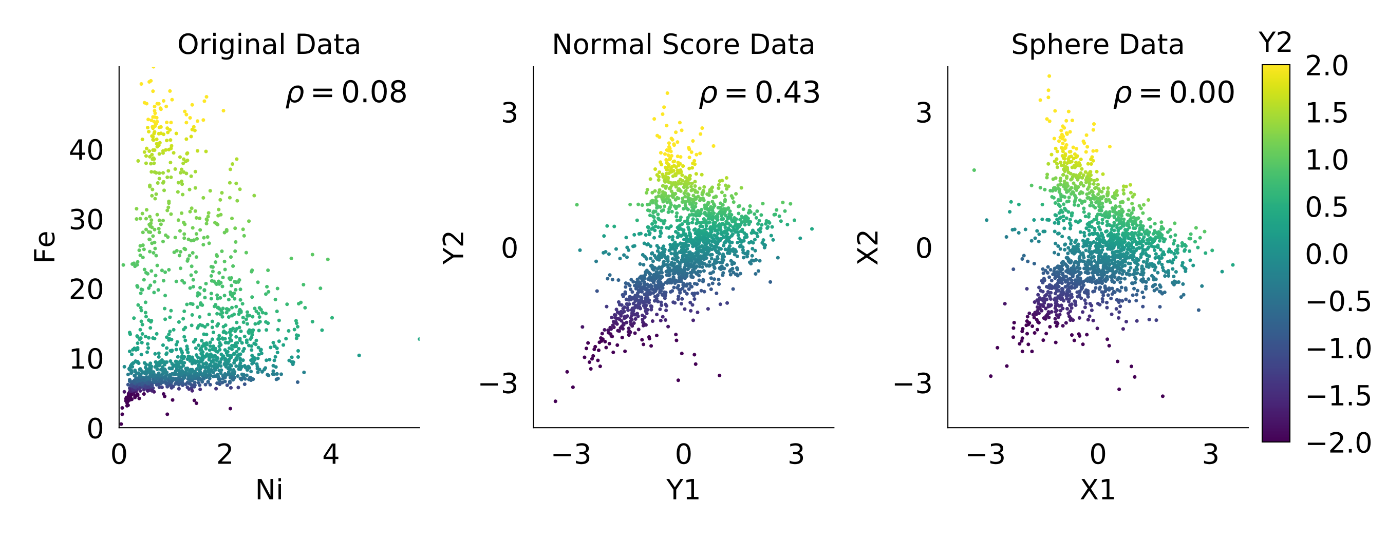 Scatter plots of the original, normal score and sphered data.