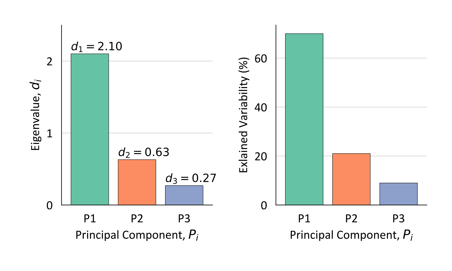 Eigenvalues of each principal component.