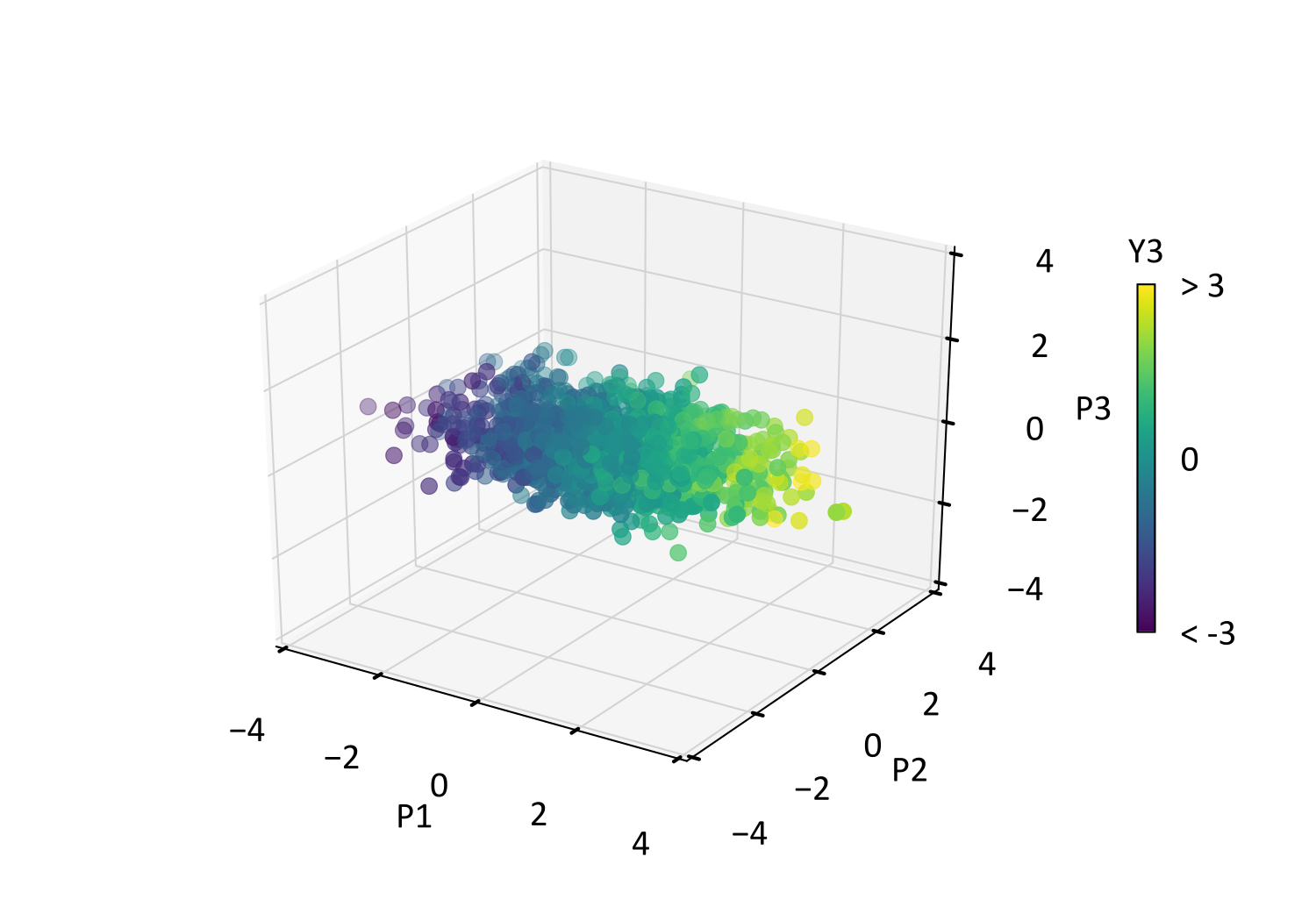 Scatter plot of the PCA data.