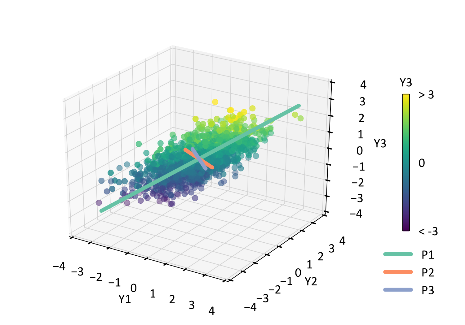Scatter plot of the original data with the orientation (eigenvector) and magnitude (eigenvalue) of the principal components overlain.