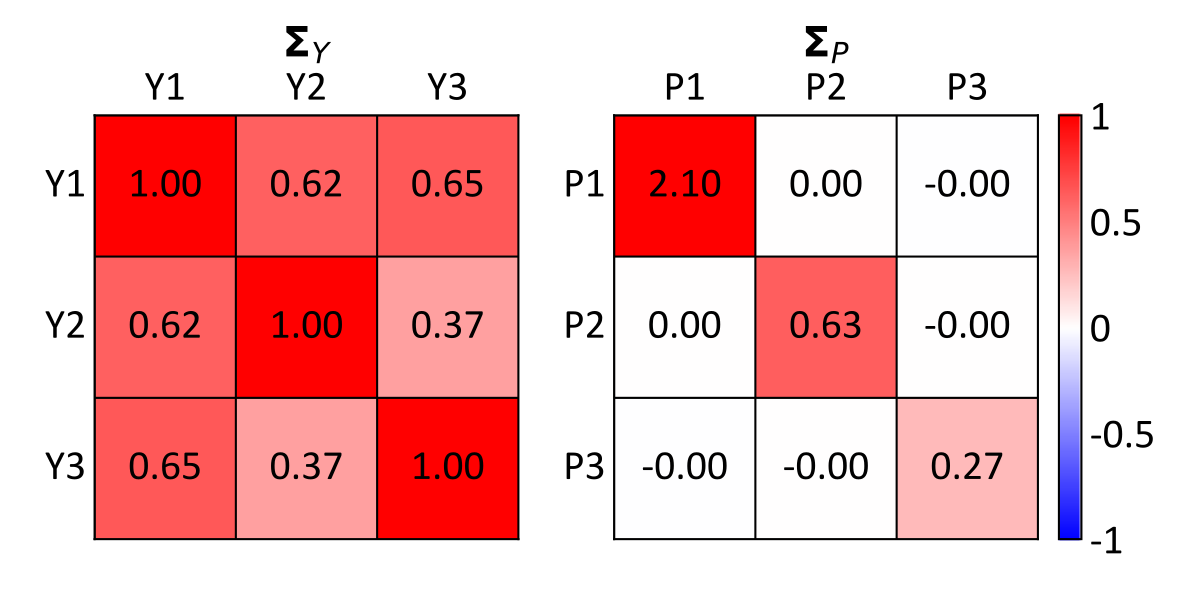 Covariance matrix of the original data (left) and PCA data (right).