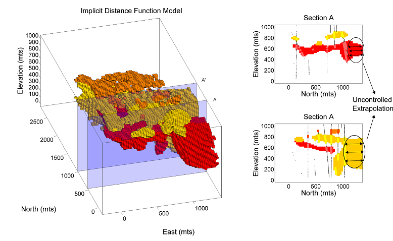 On the left, an exaggerated representation of the implicit model for the red domain on the north-east corner. Sections A and A' on the right show how the red and yellow domains depart excessively from the limits of the model.