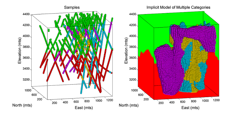 Example of a porphyry deposit modeled by implicit functions.