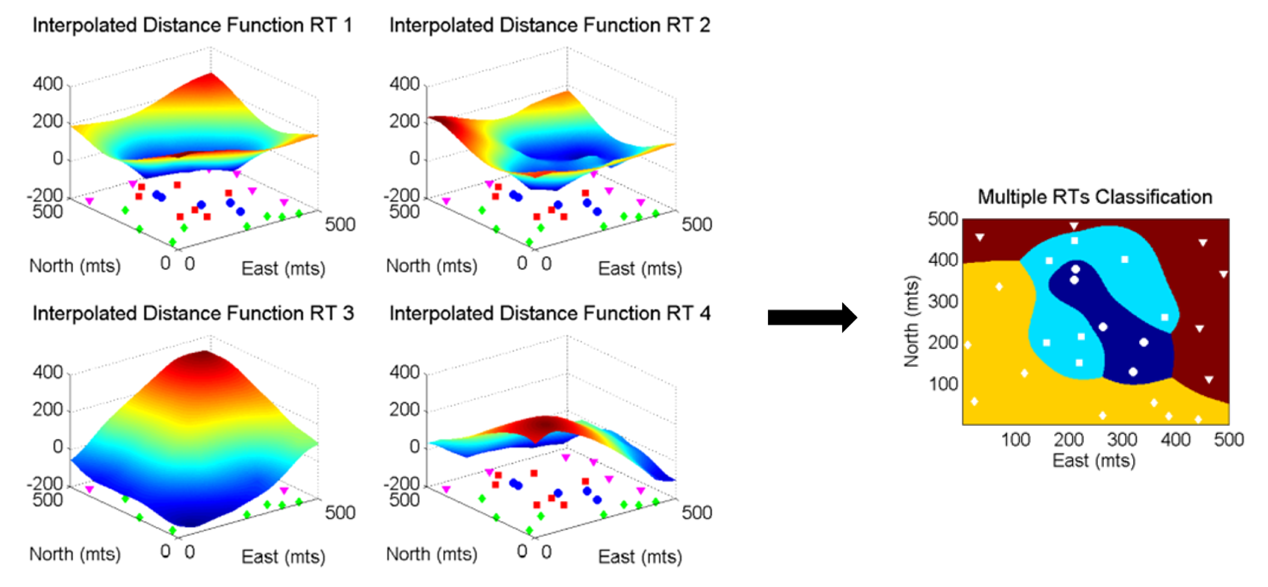 Classification of multiple rock types based on the minimum signed distance estimate. On the left, projections of the estimated signed distance for each category; on the right, the final classification.