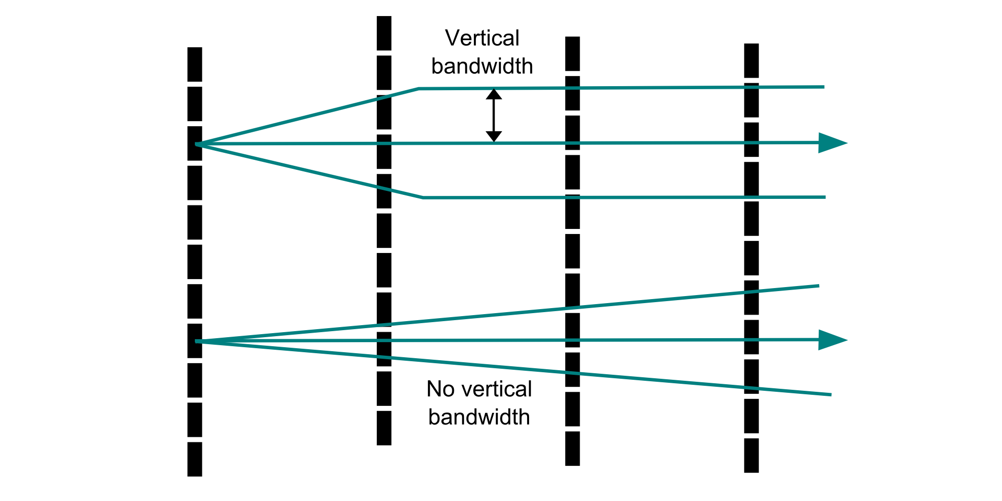 Vertical plane cross section comparing two different vertical tolerance definitions. Sample locations are shown as black rectangles and two variogram tolerance definitions as blue wireframes. Using a vertical bandwidth in addition to the dip angle tolerance avoids an overly restrictive tolerance at short distances.